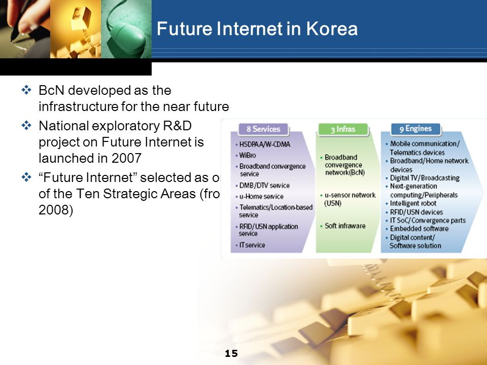 Future Internet in Korea BcN developed as the infrastructure for the near future National exploratory R&D project on Future Internet is launched in 20