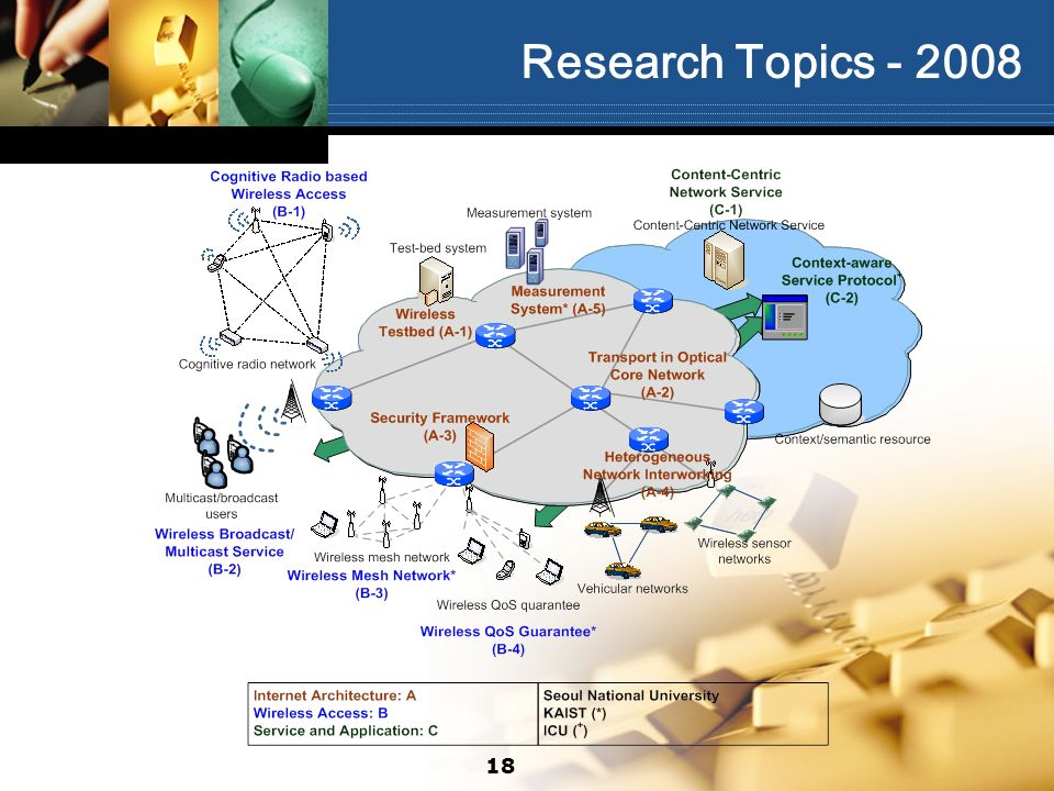 Research Topics - 2008 18