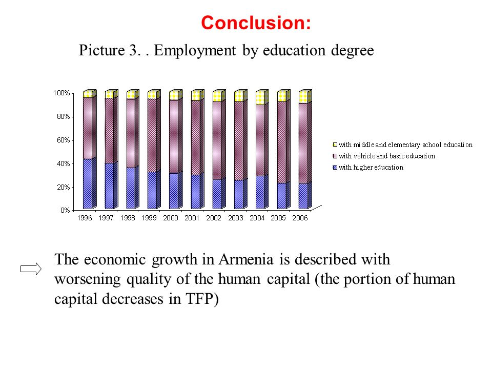 The economic growth in Armenia is described with worsening quality of the human capital (the portion of human capital decreases in TFP) Conclusion: Pi