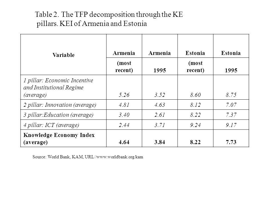 Table 2.The TFP decomposition through the KE pillars.