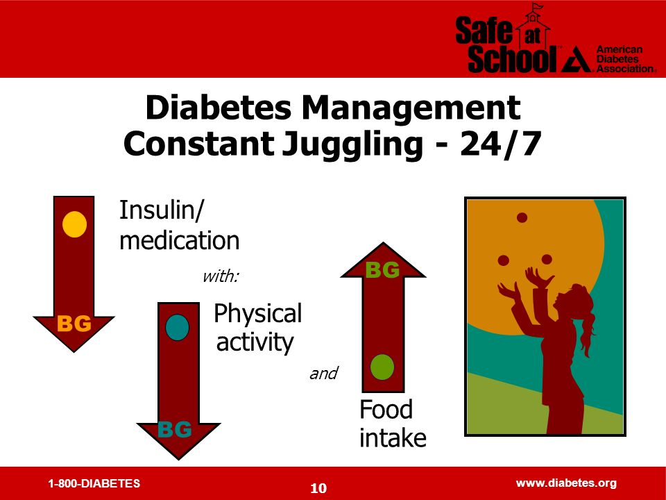 1-800-DIABETES www.diabetes.org 10 Diabetes Management Constant Juggling - 24/7 Insulin/ medication with: Physical activity BG and Food intake