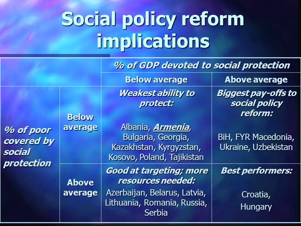 Social policy reform implications % of GDP devoted to social protection Below average Above average % of poor covered by social protection Below average Weakest ability to protect: Albania, Armenia, Bulgaria, Georgia, Kazakhstan, Kyrgyzstan, Kosovo, Poland, Tajikistan Biggest pay-offs to social policy reform: BiH, FYR Macedonia, Ukraine, Uzbekistan Above average Good at targeting; more resources needed: Azerbaijan, Belarus, Latvia, Lithuania, Romania, Russia, Serbia Best performers: Croatia,Hungary