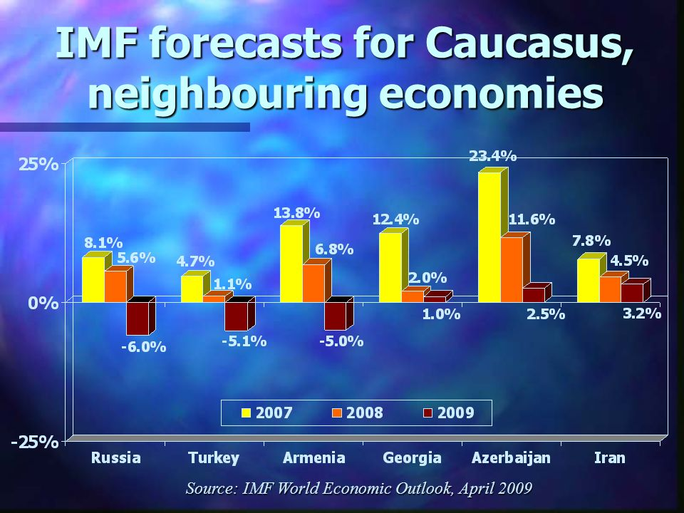 IMF forecasts for Caucasus, neighbouring economies Source: IMF World Economic Outlook, April 2009