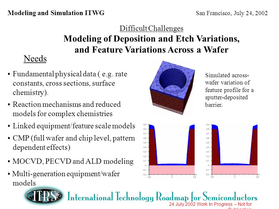 Modeling and Simulation ITWG San Francisco, July 24, 2002 24 July 2002 Work In Progress – Not for Publication Difficult Challenges Modeling of Lithography Technology Needs Predictive resist models (incl.