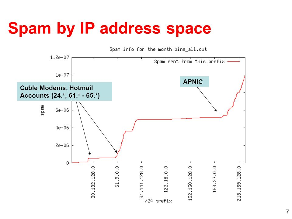 7 Spam by IP address space Cable Modems, Hotmail Accounts (24.*, 61.* - 65.*) APNIC