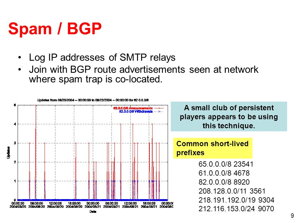 9 Spam / BGP Log IP addresses of SMTP relays Join with BGP route advertisements seen at network where spam trap is co-located.