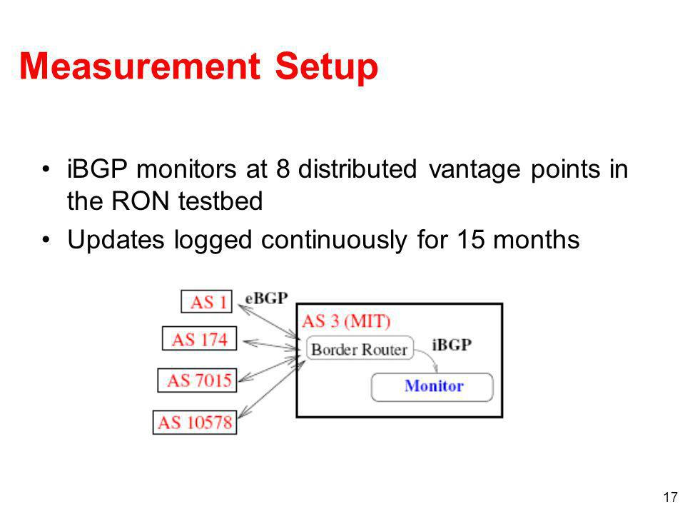 17 Measurement Setup iBGP monitors at 8 distributed vantage points in the RON testbed Updates logged continuously for 15 months