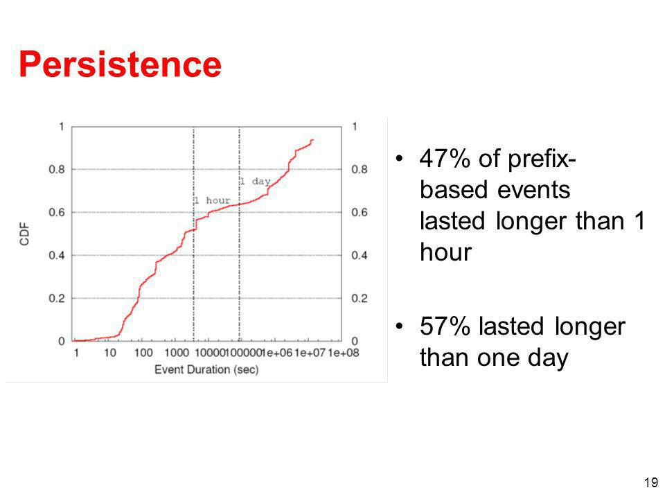 19 Persistence 47% of prefix- based events lasted longer than 1 hour 57% lasted longer than one day