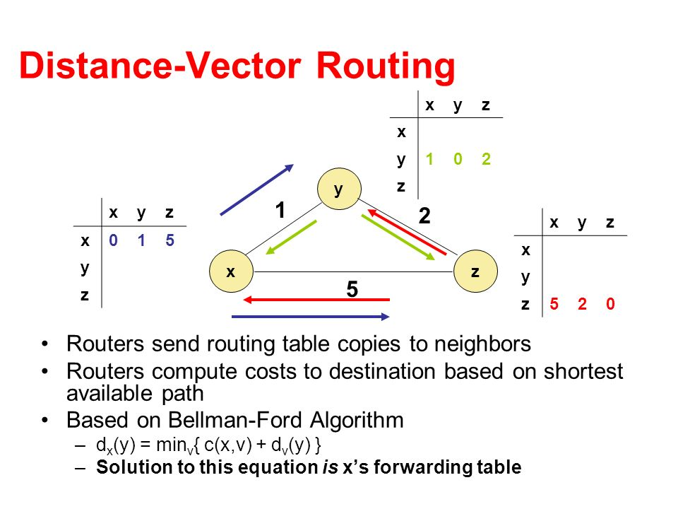 Distance-Vector Routing Routers send routing table copies to neighbors Routers compute costs to destination based on shortest available path Based on