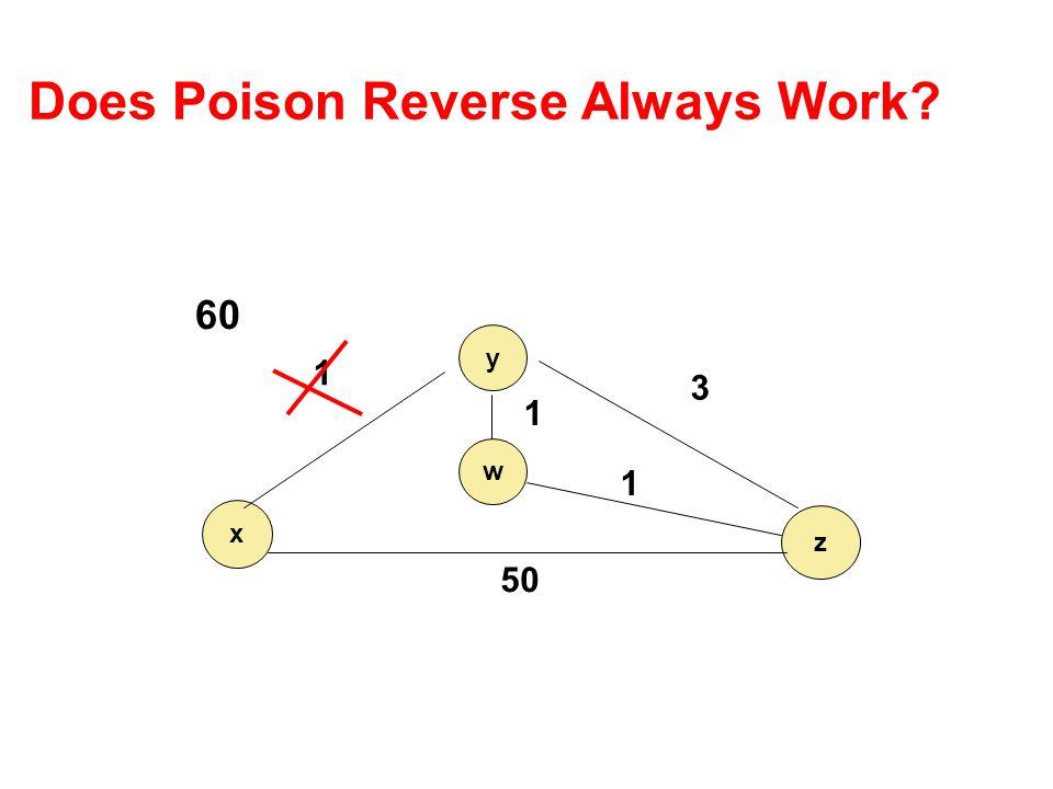 Does Poison Reverse Always Work? y x z 1 3 50 60 w 1 1