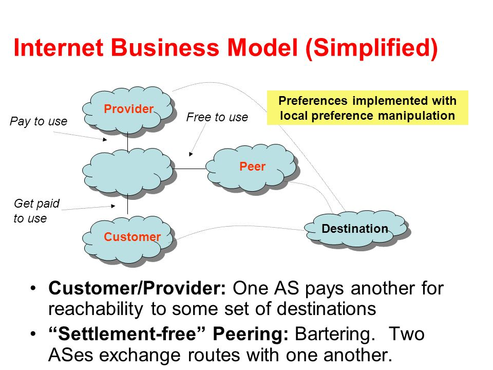 Internet Business Model (Simplified) Customer/Provider: One AS pays another for reachability to some set of destinations Settlement-free Peering: Bart