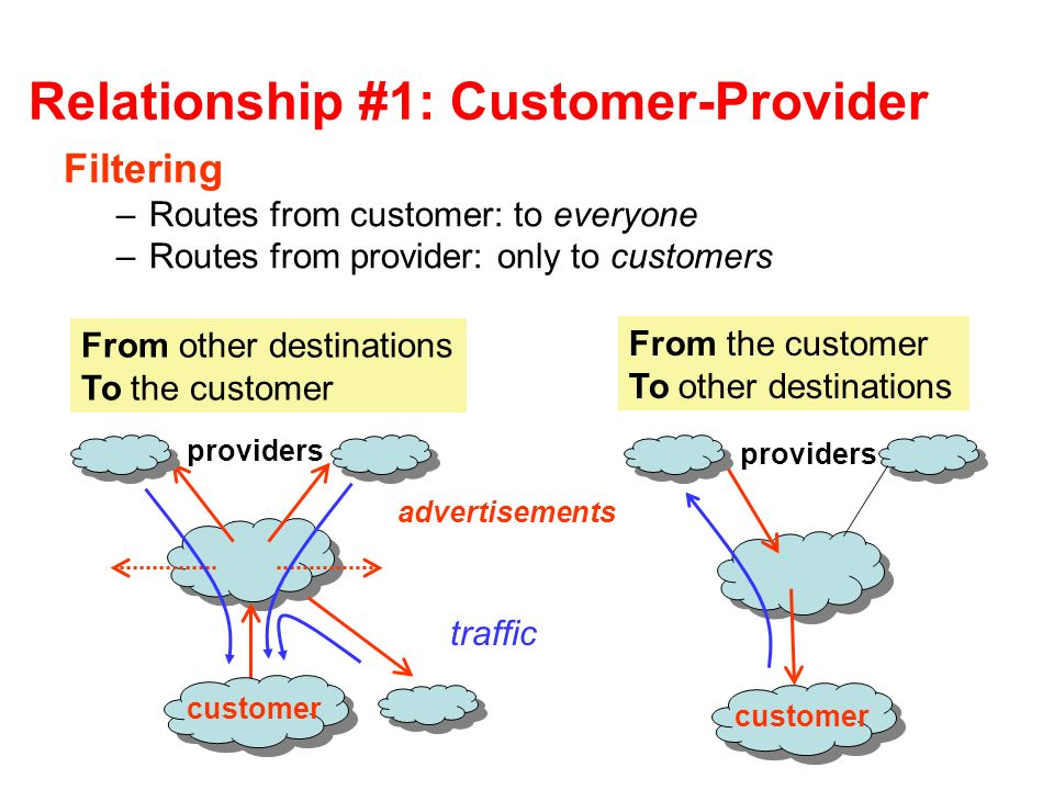 Relationship #1: Customer-Provider Filtering –Routes from customer: to everyone –Routes from provider: only to customers providers customer From the customer To other destinations advertisements traffic From other destinations To the customer customer providers