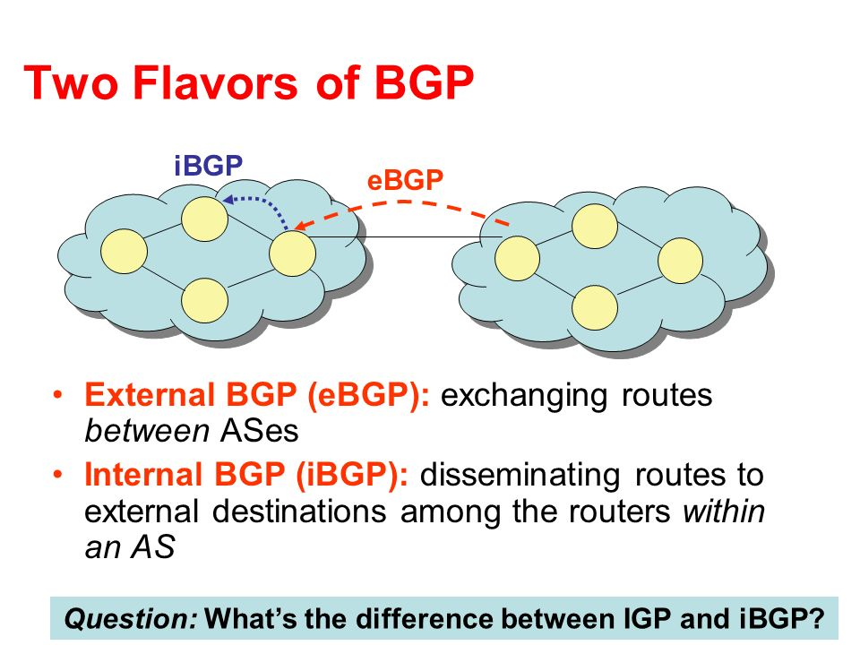 Two Flavors of BGP External BGP (eBGP): exchanging routes between ASes Internal BGP (iBGP): disseminating routes to external destinations among the ro