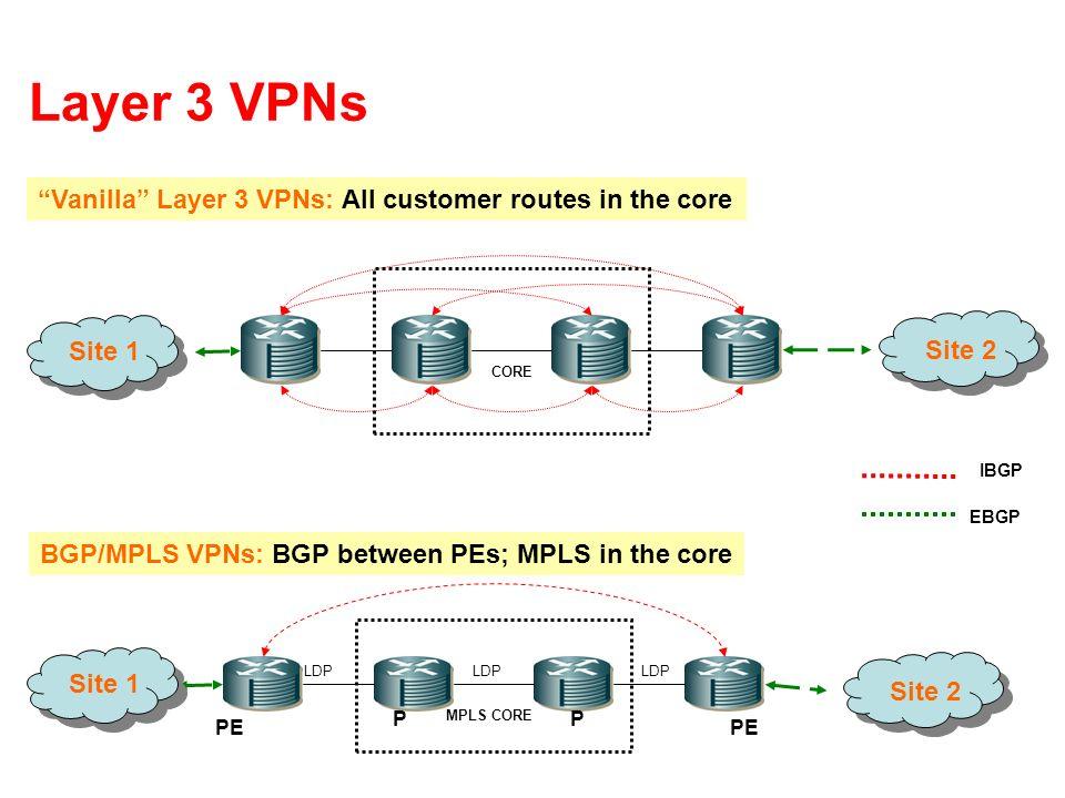 Layer 3 VPNs IBGP CORE EBGP Vanilla Layer 3 VPNs: All customer routes in the core MPLS CORE BGP/MPLS VPNs: BGP between PEs; MPLS in the core LDP PE PP
