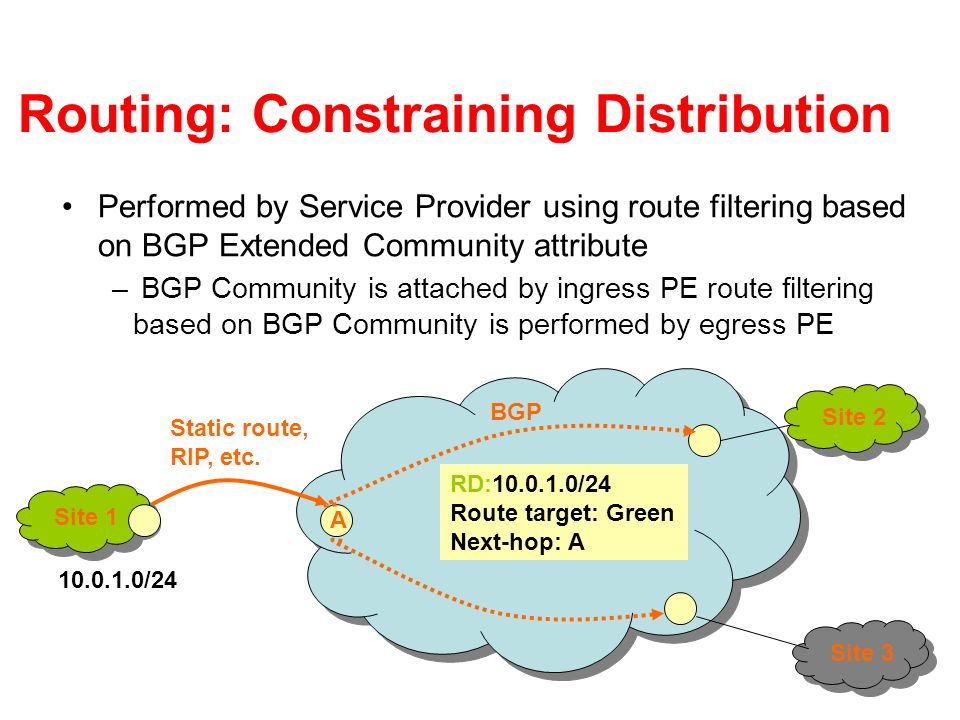 Routing: Constraining Distribution Performed by Service Provider using route filtering based on BGP Extended Community attribute – BGP Community is at
