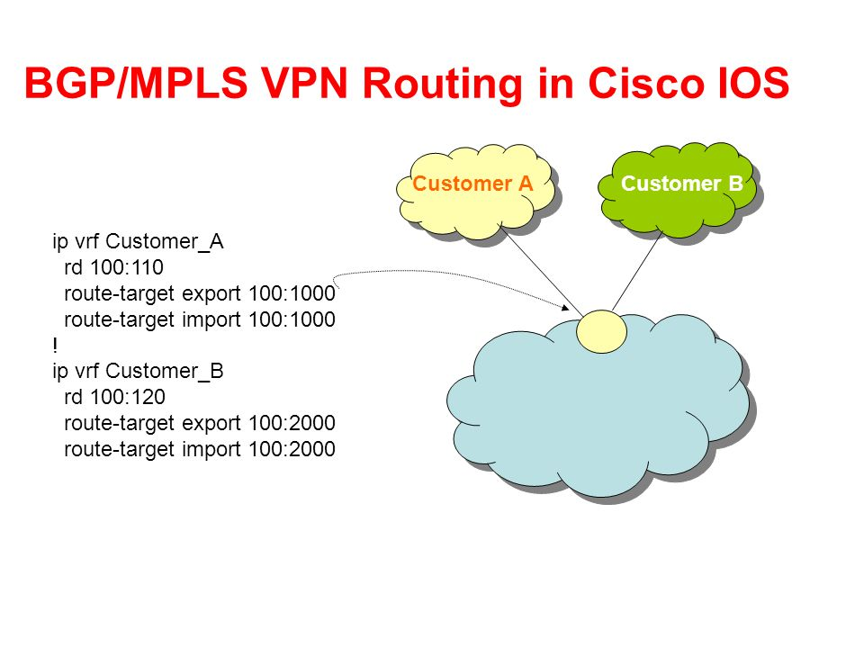 BGP/MPLS VPN Routing in Cisco IOS ip vrf Customer_A rd 100:110 route-target export 100:1000 route-target import 100:1000 .