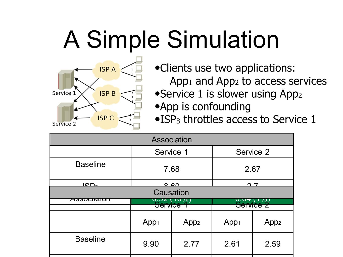 A Simple Simulation Clients use two applications: App 1 and App 2 to access services Service 1 is slower using App 2 App is confounding ISP B throttles access to Service 1 Association Service 1Service 2 Baseline ISP B Association0.92 (10%)0.04 (1%) Causation Service 1Service 2 App 1 App 2 App 1 App 2 Baseline ISP B Causation 2.05 (20%) 5.18(187 %) 0.06(2%)0.12(4%)