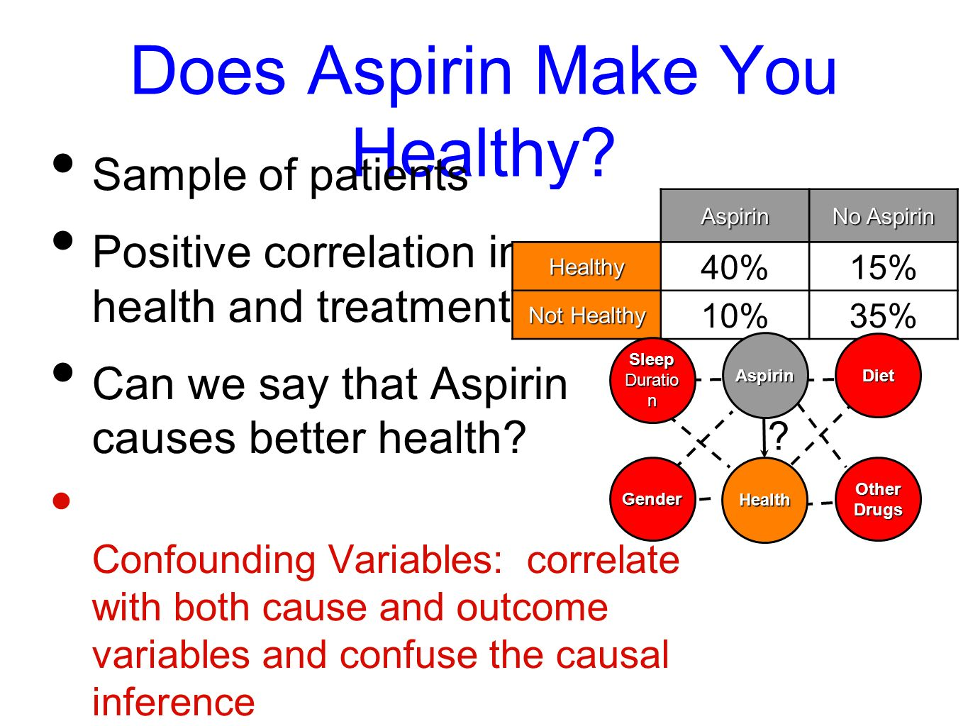 Does Aspirin Make You Healthy? Sample of patients Positive correlation in health and treatment Can we say that Aspirin causes better health? Confoundi