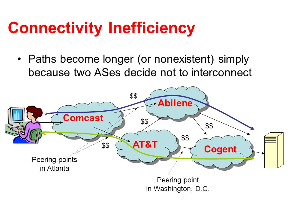 Connectivity Inefficiency Paths become longer (or nonexistent) simply because two ASes decide not to interconnect Comcast Abilene AT&T Cogent $$ Peeri