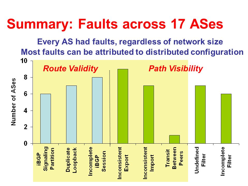 Summary: Faults across 17 ASes Route ValidityPath Visibility Every AS had faults, regardless of network size Most faults can be attributed to distribu