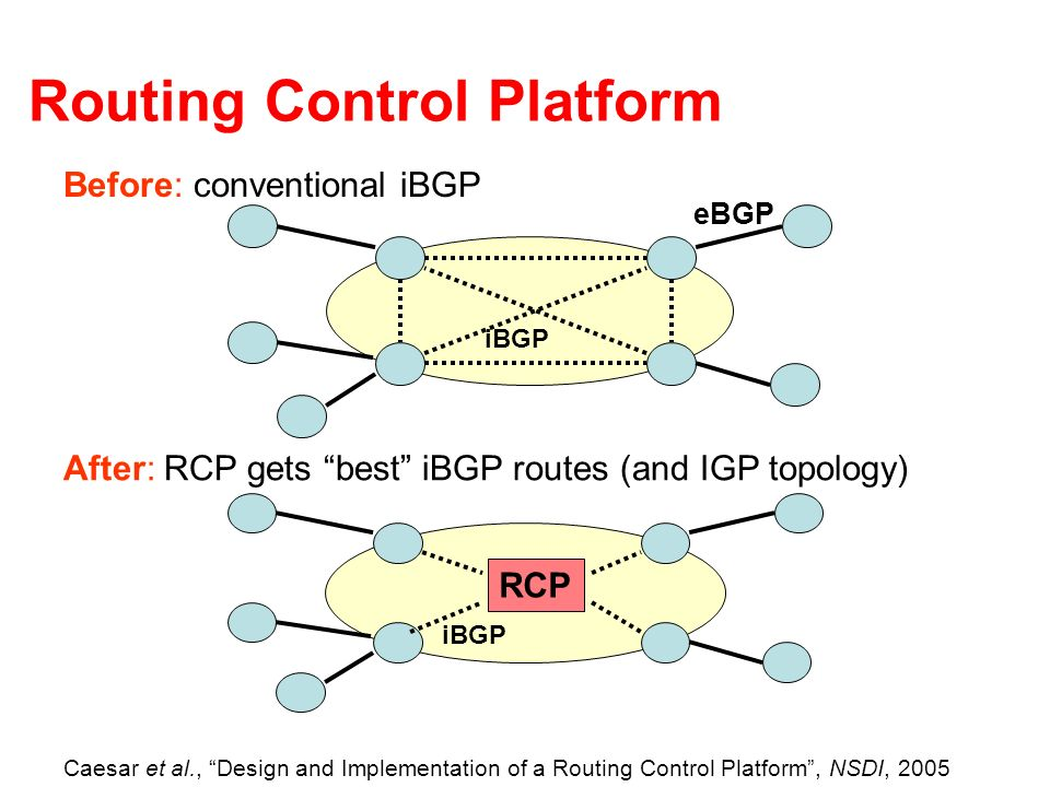 Routing Control Platform iBGP RCP After: RCP gets best iBGP routes (and IGP topology) iBGP eBGP Before: conventional iBGP Caesar et al., Design and Im
