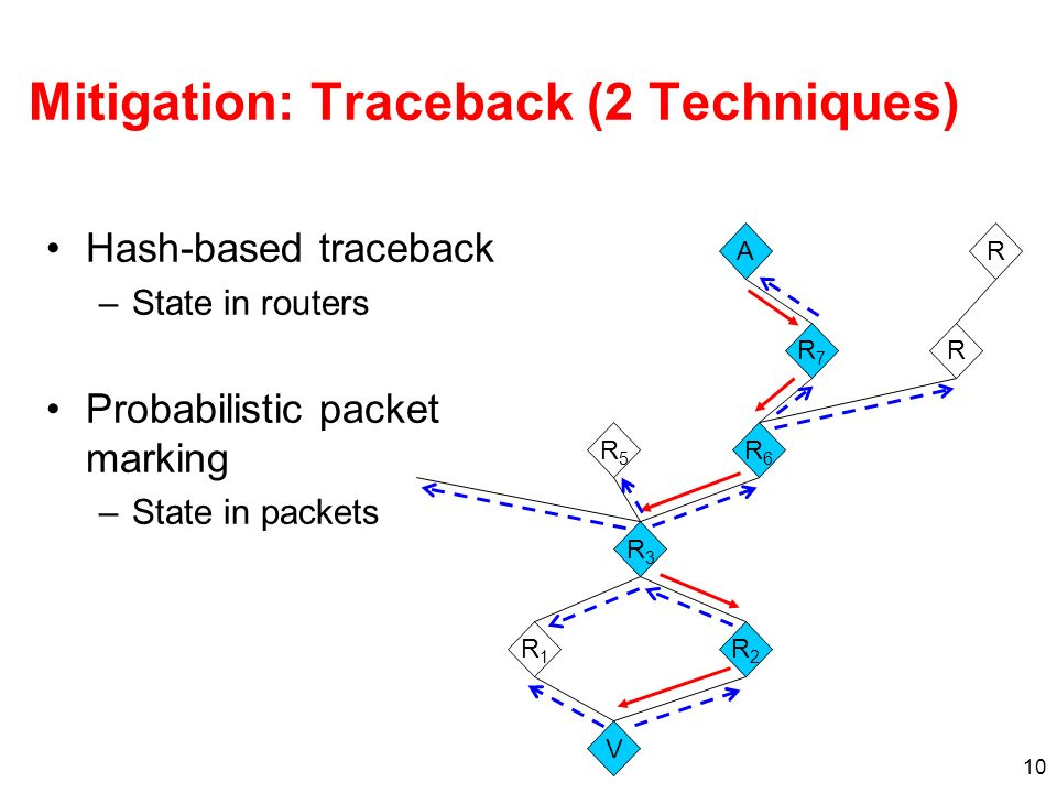 10 Mitigation: Traceback (2 Techniques) Hash-based traceback –State in routers Probabilistic packet marking –State in packets V R1R1 R2R2 R3R3 AR RR7R