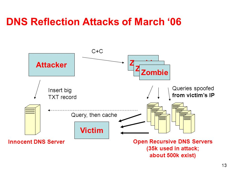 13 DNS Reflection Attacks of March 06 Attacker Zombie C+C Insert big TXT record Innocent DNS Server Open Recursive DNS Servers (35k used in attack; ab