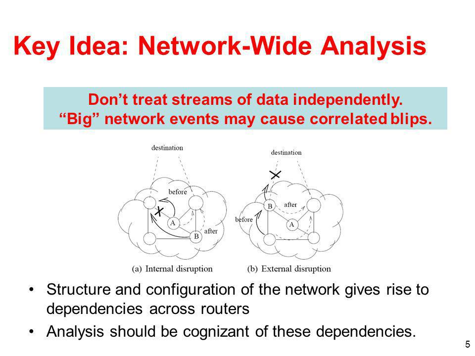 5 Key Idea: Network-Wide Analysis Structure and configuration of the network gives rise to dependencies across routers Analysis should be cognizant of these dependencies.