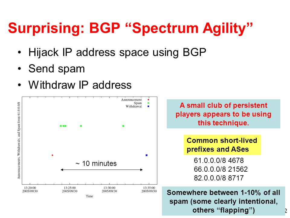 12 Surprising: BGP Spectrum Agility Hijack IP address space using BGP Send spam Withdraw IP address A small club of persistent players appears to be u
