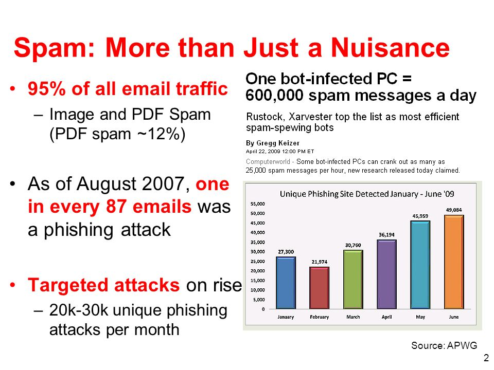 2 Spam: More than Just a Nuisance 95% of all email traffic –Image and PDF Spam (PDF spam ~12%) As of August 2007, one in every 87 emails was a phishin