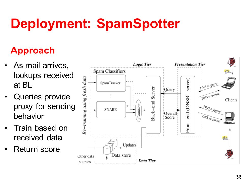 36 Deployment: SpamSpotter As mail arrives, lookups received at BL Queries provide proxy for sending behavior Train based on received data Return scor