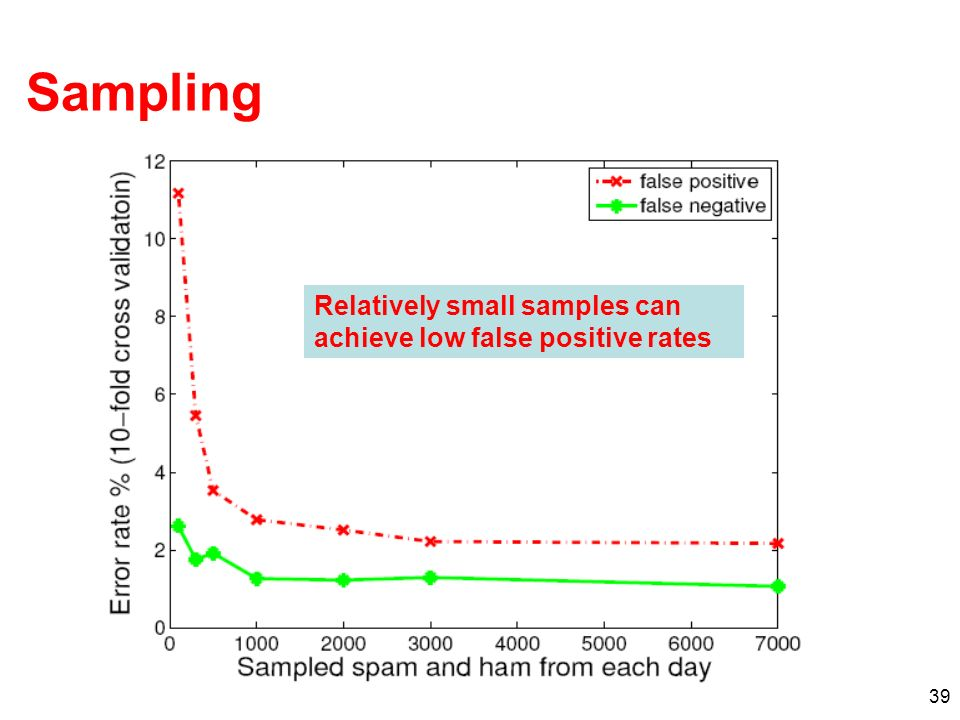 39 Sampling Relatively small samples can achieve low false positive rates
