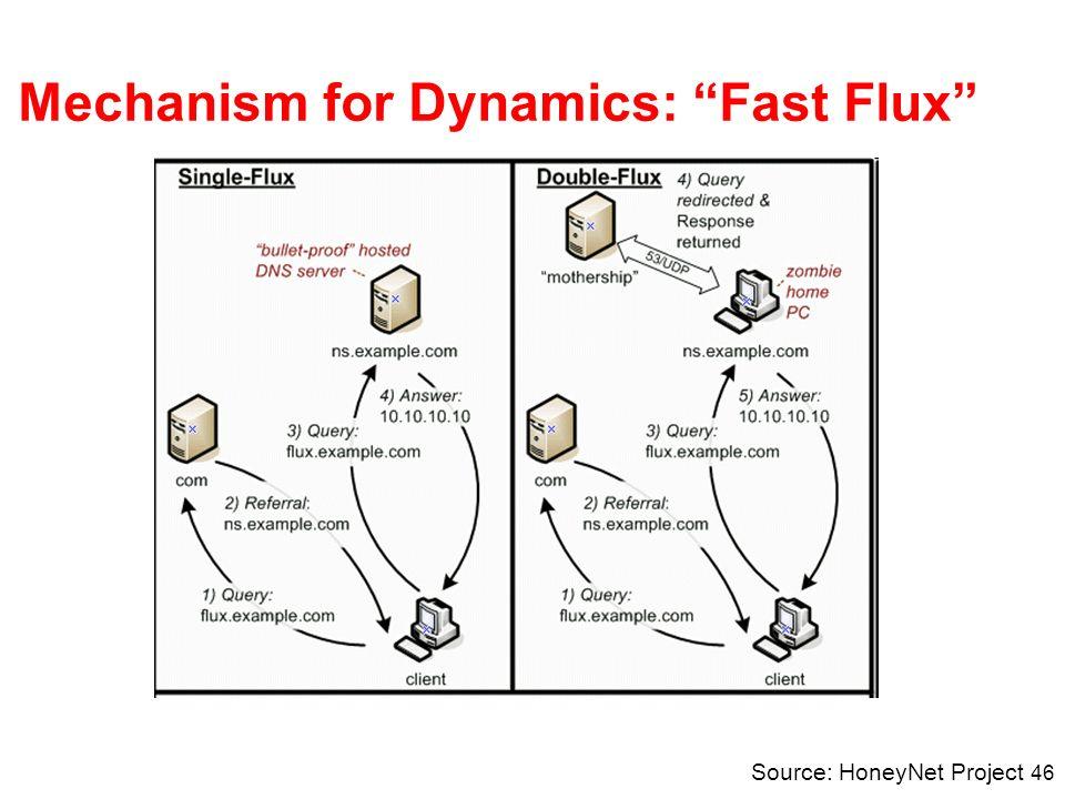 46 Mechanism for Dynamics: Fast Flux Source: HoneyNet Project