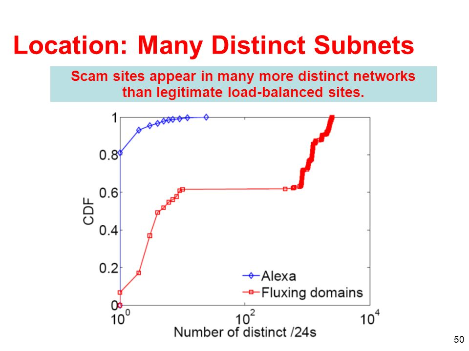 50 Location: Many Distinct Subnets Scam sites appear in many more distinct networks than legitimate load-balanced sites.