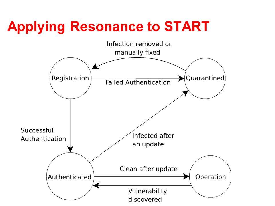 Resonance: Step-by-Step
