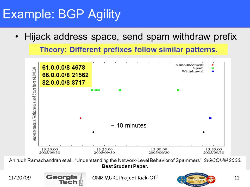 11/20/09 ONR MURI Project Kick-Off 11 ~ 10 minutes Example: BGP Agility Hijack address space, send spam withdraw prefix 61.0.0.0/8 4678 66.0.0.0/8 21562 82.0.0.0/8 8717 Theory: Different prefixes follow similar patterns.