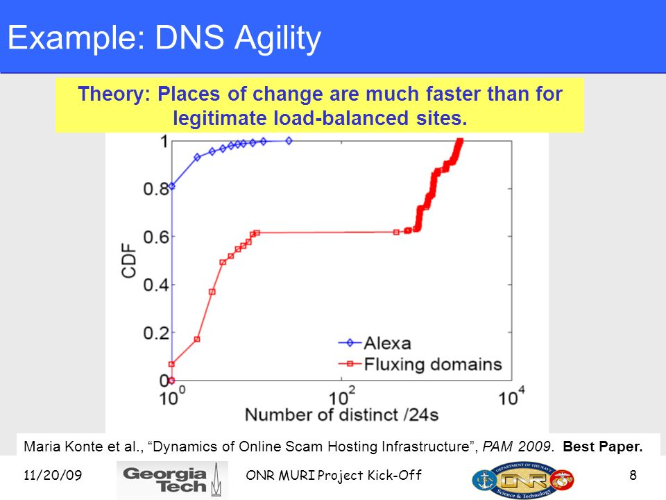 11/20/09 ONR MURI Project Kick-Off 8 Example: DNS Agility Theory: Places of change are much faster than for legitimate load-balanced sites.