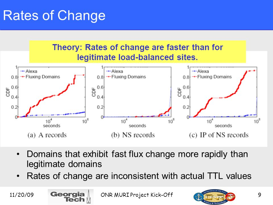 11/20/09 ONR MURI Project Kick-Off 9 Rates of Change Domains that exhibit fast flux change more rapidly than legitimate domains Rates of change are inconsistent with actual TTL values Theory: Rates of change are faster than for legitimate load-balanced sites.