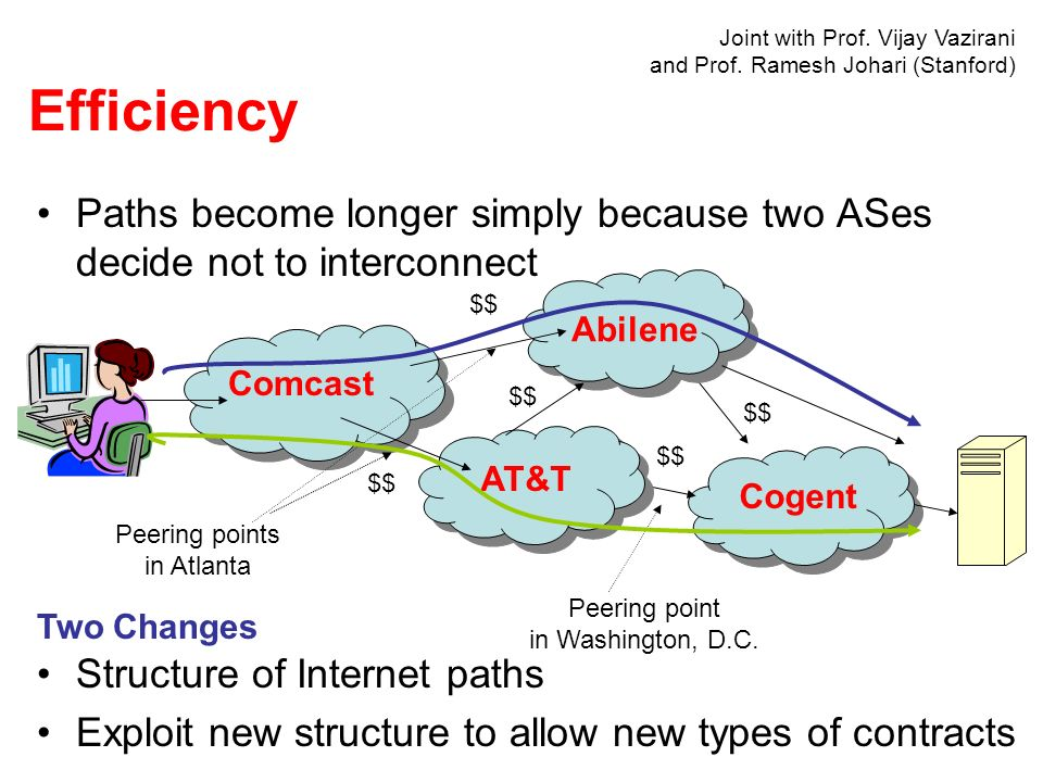 Paths become longer simply because two ASes decide not to interconnect Comcast Abilene AT&T Cogent $$ Peering points in Atlanta Peering point in Washington, D.C.