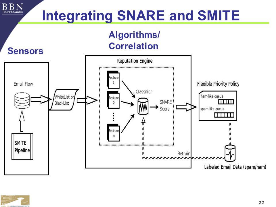 22 Integrating SNARE and SMITE Sensors Algorithms/ Correlation
