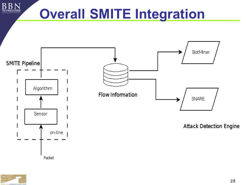 25 Overall SMITE Integration