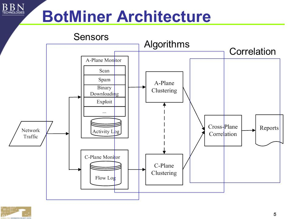 5 BotMiner Architecture Sensors Algorithms Correlation