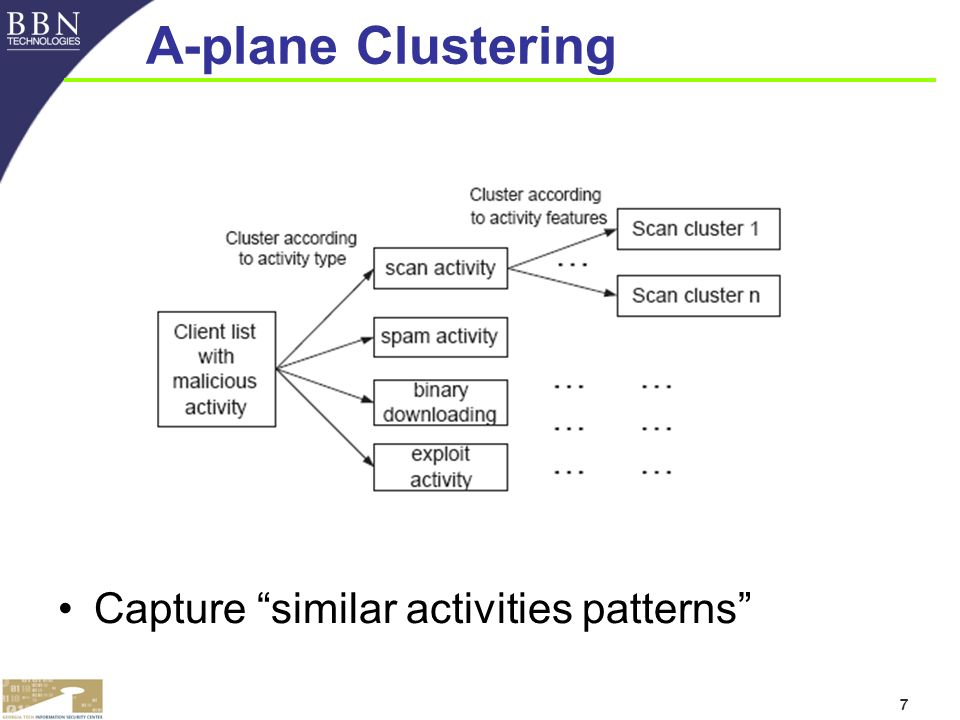 7 A-plane Clustering Capture similar activities patterns