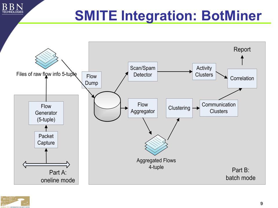 9 SMITE Integration: BotMiner