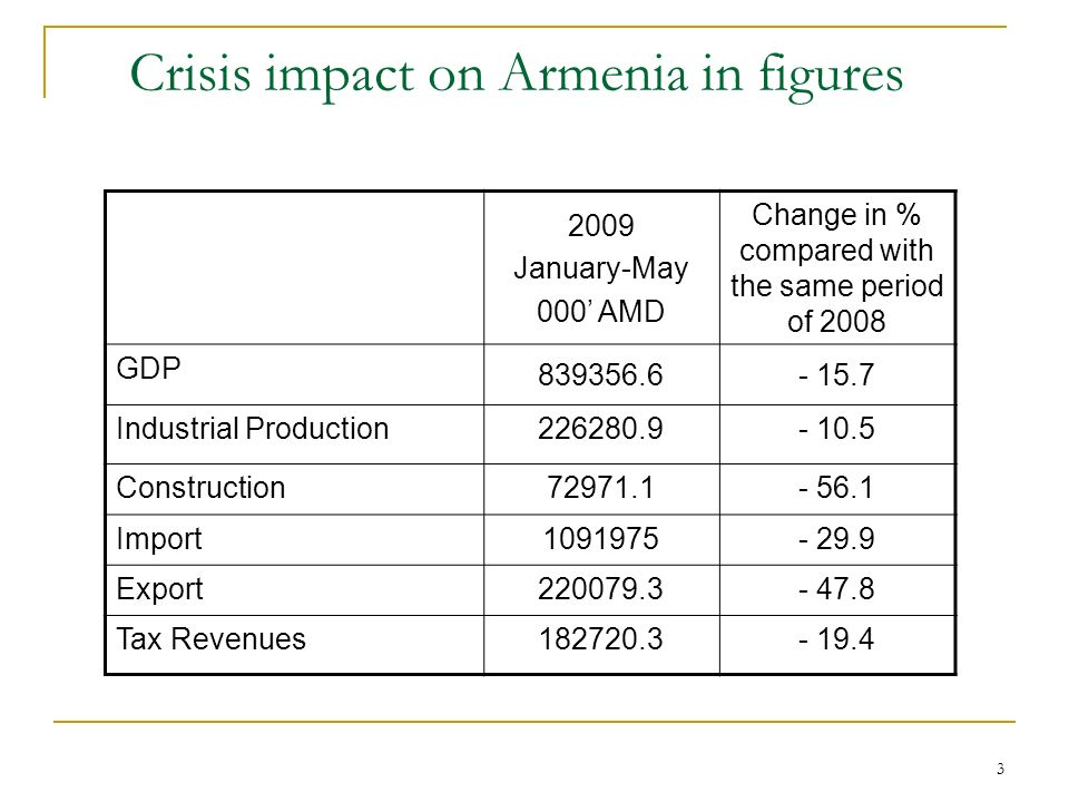 3 Crisis impact on Armenia in figures 2009 January-May 000 AMD Change in % compared with the same period of 2008 GDP 839356.6- 15.7 Industrial Production226280.9- 10.5 Construction72971.1- 56.1 Import1091975- 29.9 Export220079.3- 47.8 Tax Revenues182720.3- 19.4
