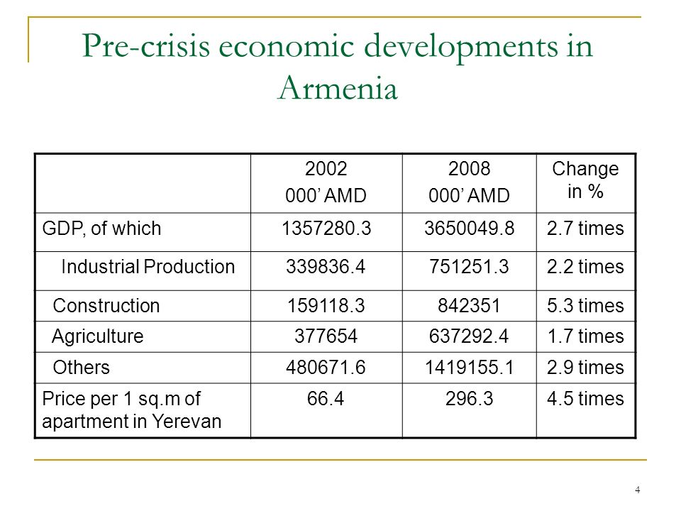 4 Pre-crisis economic developments in Armenia 2002 000 AMD 2008 000 AMD Change in % GDP, of which1357280.33650049.82.7 times Industrial Production339836.4751251.32.2 times Construction159118.38423515.3 times Agriculture377654637292.41.7 times Others480671.61419155.12.9 times Price per 1 sq.m of apartment in Yerevan 66.4296.34.5 times