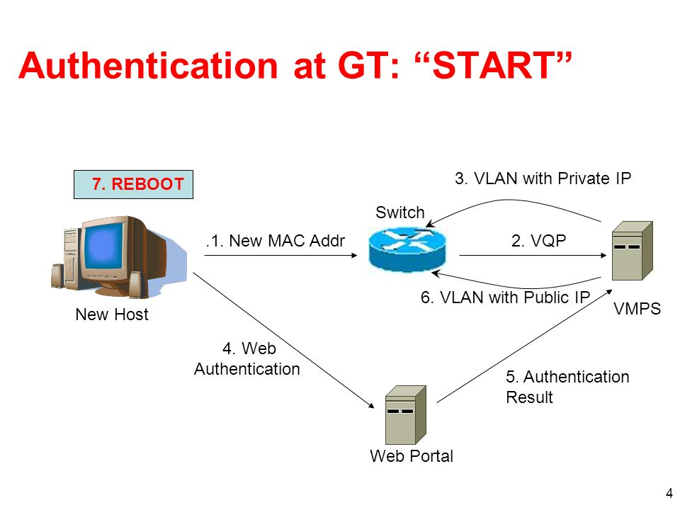 4 Authentication at GT: START 3. VLAN with Private IP 6.
