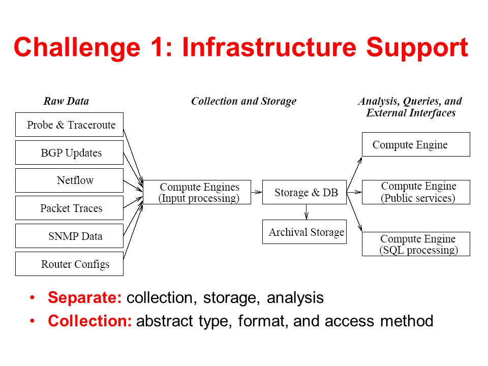 Challenge 1: Infrastructure Support Separate: collection, storage, analysis Collection: abstract type, format, and access method