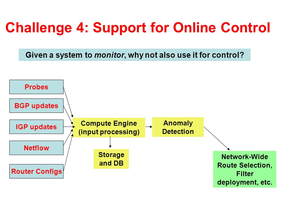 Challenge 4: Support for Online Control Probes BGP updates IGP updates Netflow Router Configs Compute Engine (input processing) Storage and DB Anomaly Detection Network-Wide Route Selection, Filter deployment, etc.