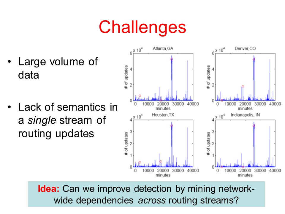Challenges Large volume of data Lack of semantics in a single stream of routing updates Idea: Can we improve detection by mining network- wide dependencies across routing streams?
